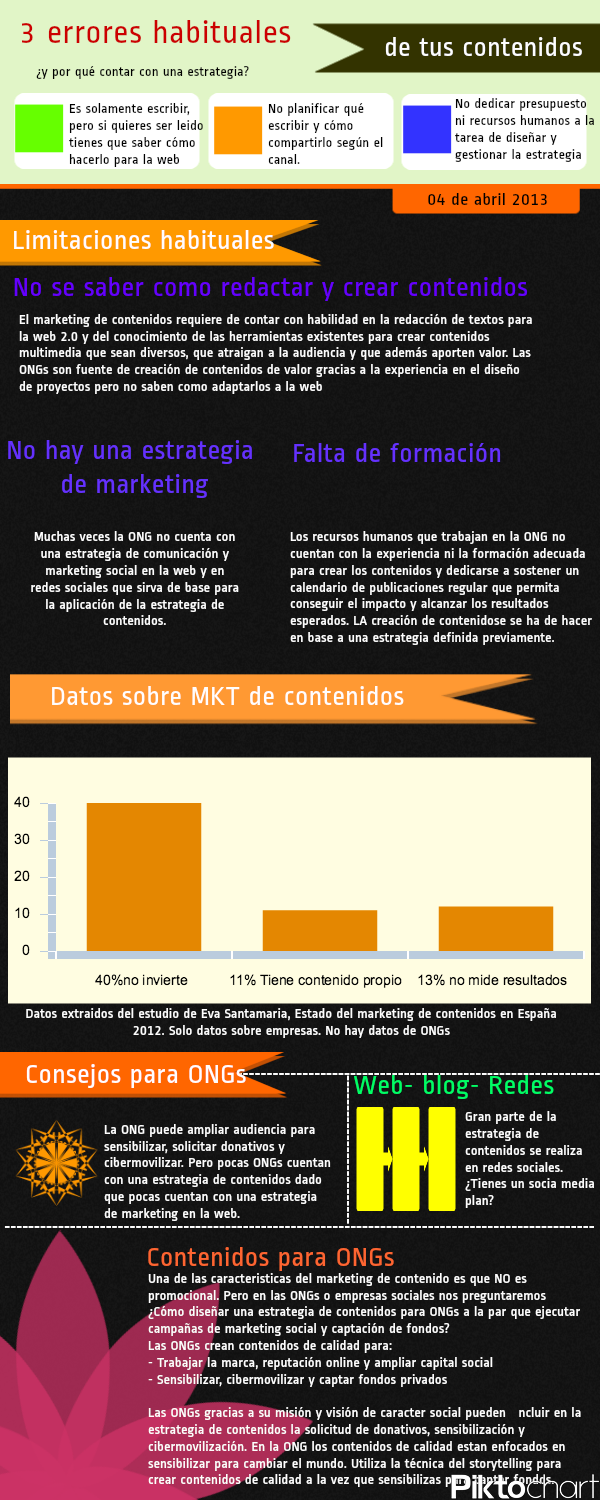 errores habituales del marketing de contenidos